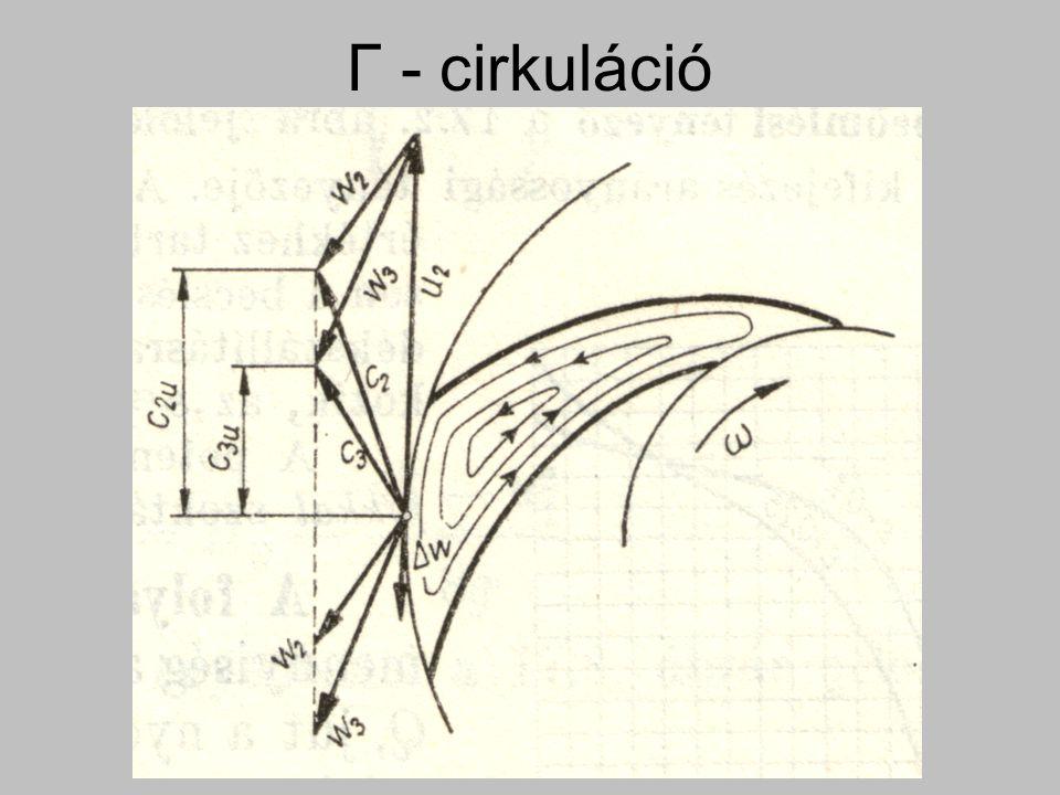 Γ - cirkuláció