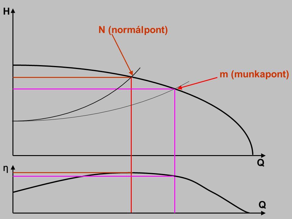 N (normálpont) m (munkapont) Q H η Q