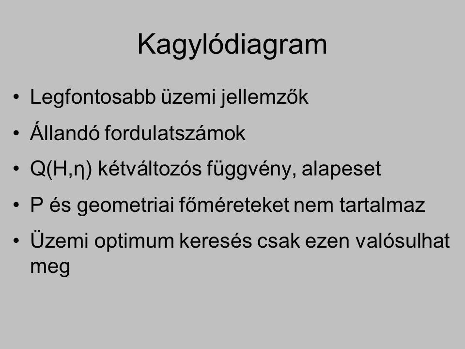 Kagylódiagram Legfontosabb üzemi jellemzők Állandó fordulatszámok Q(H, η ) kétváltozós függvény, alapeset P és geometriai főméreteket nem tartalmaz Üz