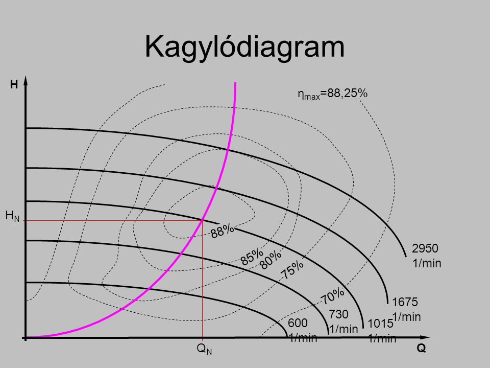 2950 1/min 88% 85% 80% 75% 70% 1675 1/min 1015 1/min 730 1/min 600 1/min Q H HNHN QNQN η max =88,25% Kagylódiagram