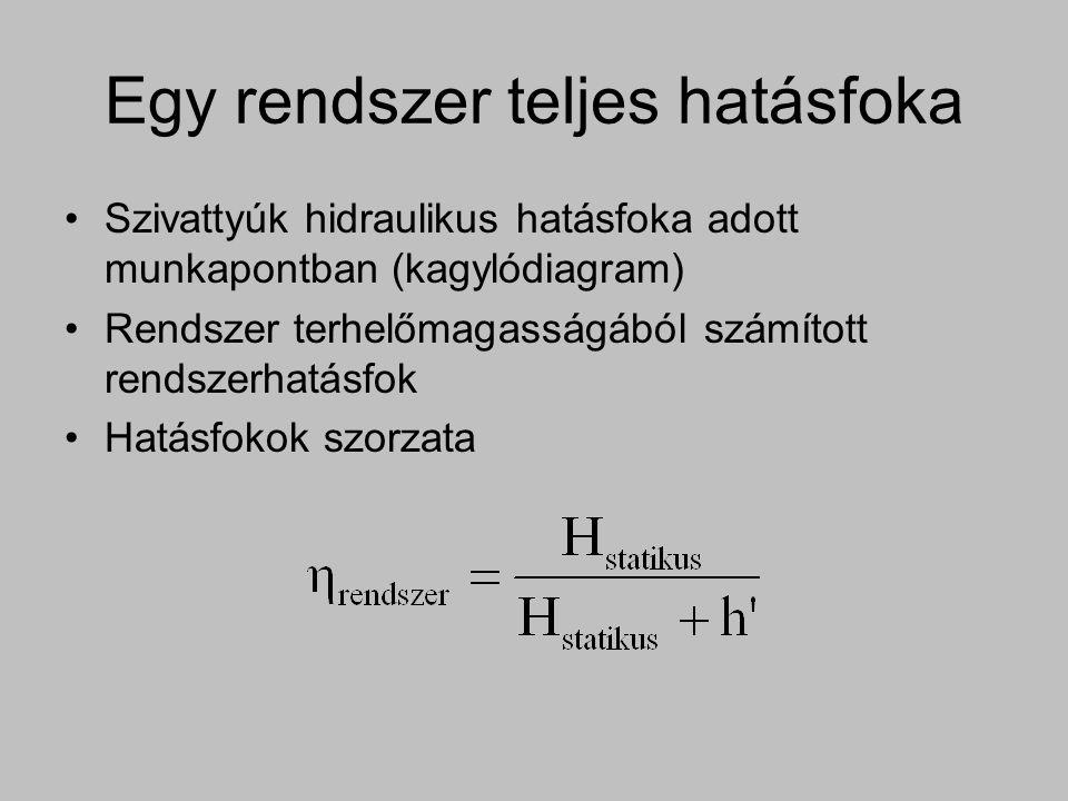Egy rendszer teljes hatásfoka Szivattyúk hidraulikus hatásfoka adott munkapontban (kagylódiagram) Rendszer terhelőmagasságából számított rendszerhatás