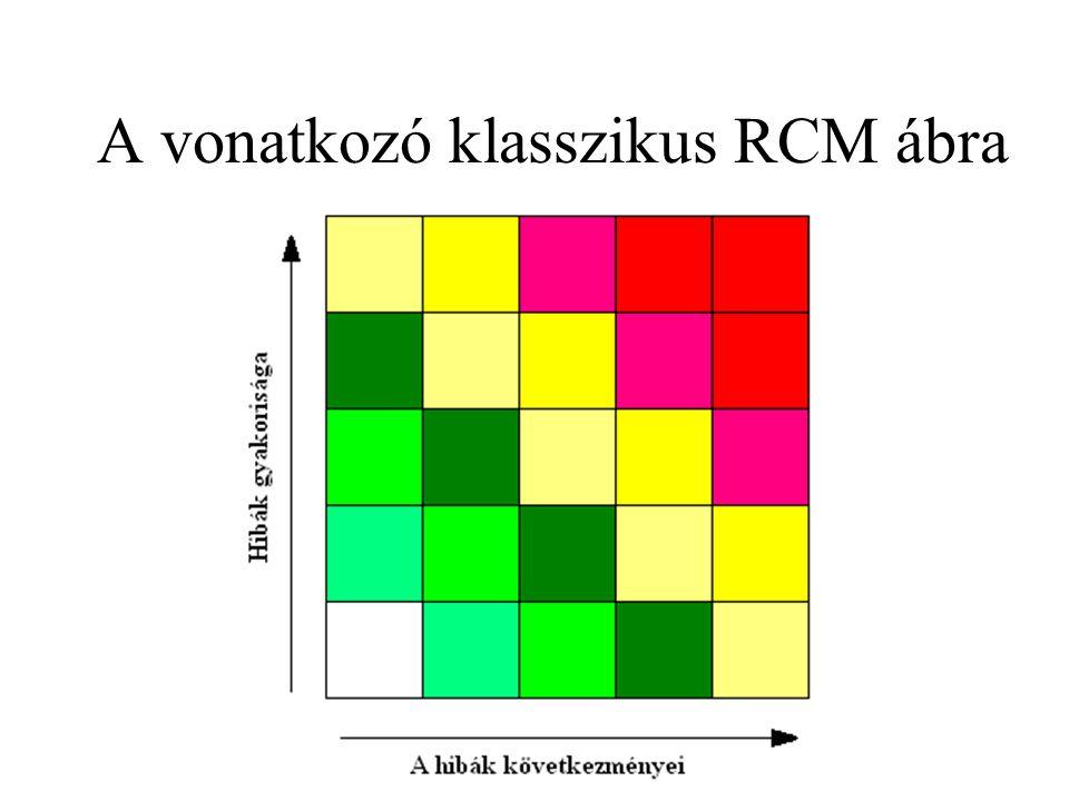 A vonatkozó klasszikus RCM ábra