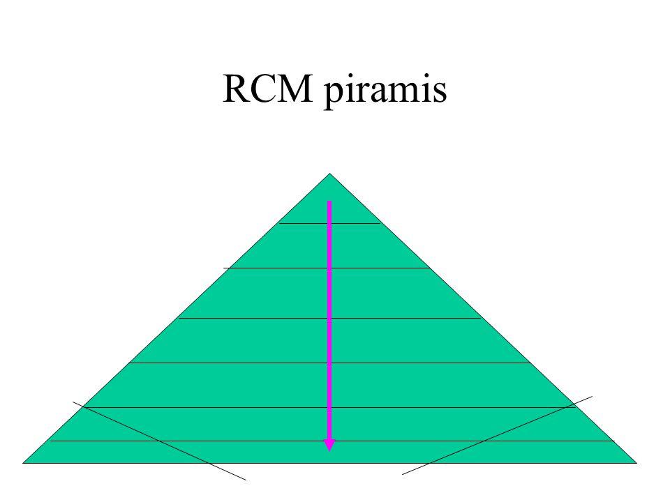 RCM - a minden rendszere Mindenre gondol Még mielőtt bekövetkezne Brad Pitt – avagy pl.