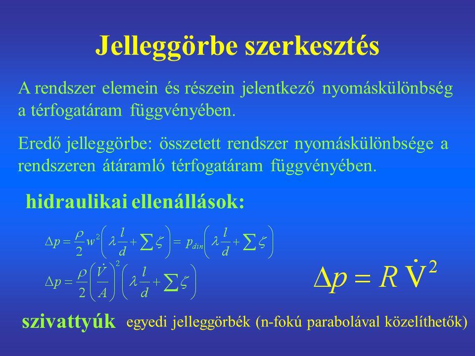 Szerkesztési szabályok párhuzamos elemek azonos nyomáskülönbség, a térfogatáramok (előjelhelyesen!) összeadódnak jelleggörbék összegzése vízszintes rendező mentén soros elemek azonos tárfogatáram, a nyomáskülönbségek összeadódnak jelleggörbék összegzése függőleges rendező mentén