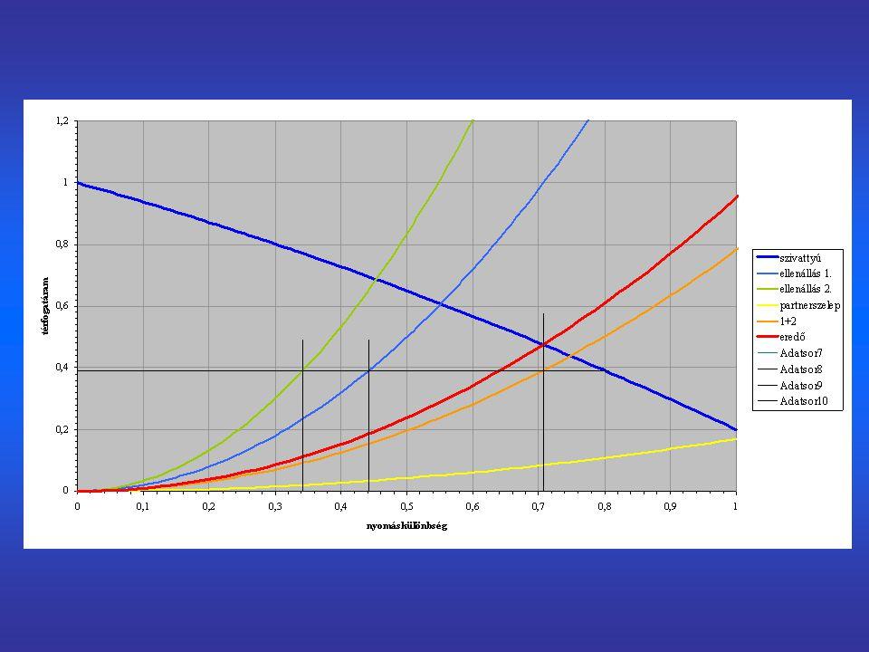 """Nyomásdiagram kétvonalas nyomásdiagram (vezetékpár nyomásviszonyai) a vízszintes tengelyen a nyomvonalhossz, a függőleges tengelyen a nyomás a vezetékben a közeg a csökkenő nyomás irányába áramlik ott van töréspont a nyomásvonalban, ahol a fajlagos nyomásveszteség (S'; Δp/l; dp/dl) megváltozik: –betáplálás/elvétel –átmérő megváltozása –(csőanyag változása) """"lépcső a nyomásdiagramban: koncentrált nyomáscsökkenés/ /nyomásnövekedés: –jelentős alaki ellenállás, amelynek hossza elhanyagolható –szivattyú a vezetékpárra csatlakozó fogyasztók rendelkezésére álló nyomáskülönbség a nyomásvonalak metszékbeli különbségével egyenlő"""