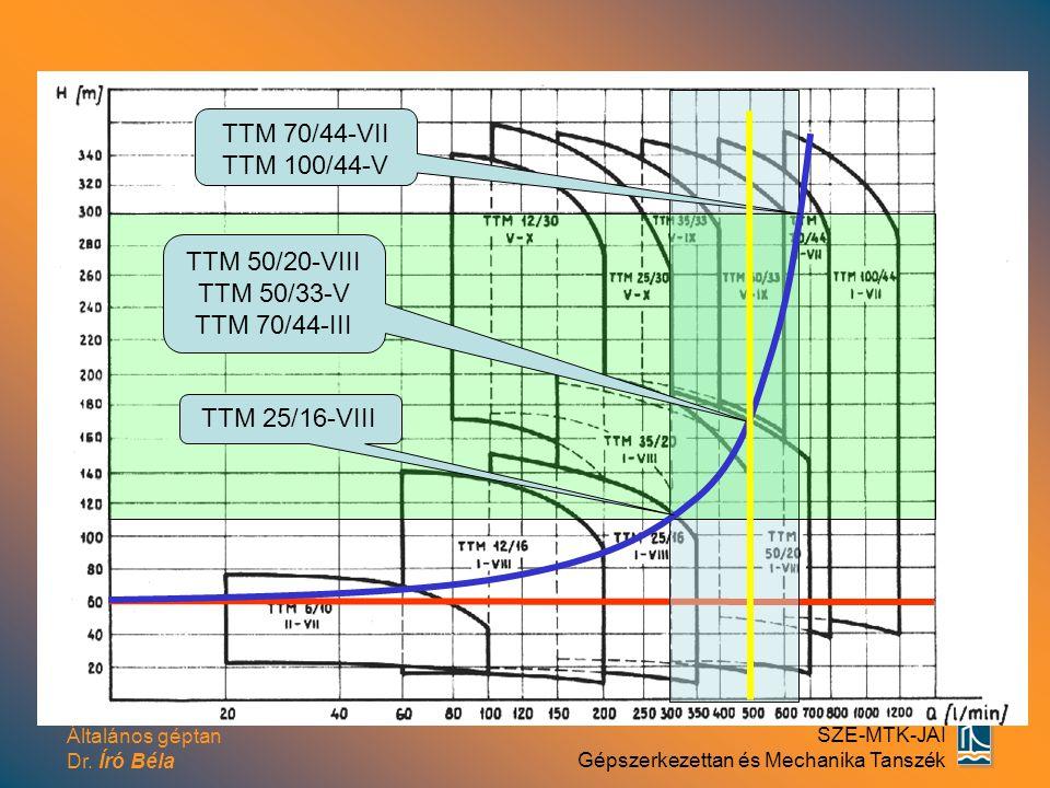 Általános géptan Dr. Író Béla SZE-MTK-JÁI Gépszerkezettan és Mechanika Tanszék TTM 25/16-VIII TTM 50/20-VIII TTM 50/33-V TTM 70/44-III TTM 70/44-VII T