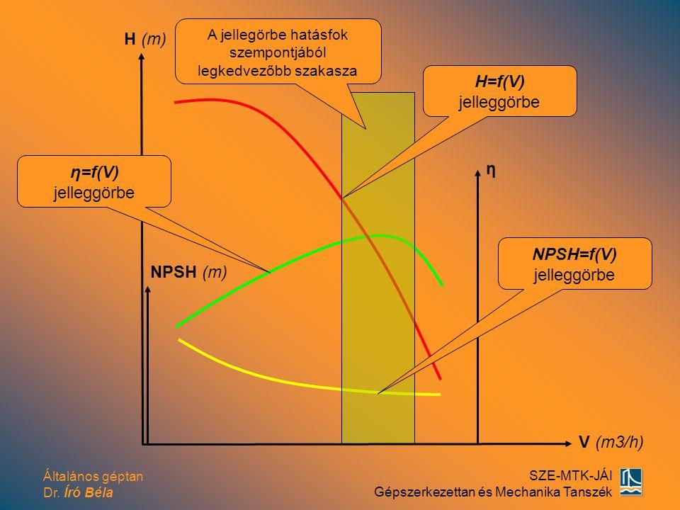 Általános géptan Dr. Író Béla SZE-MTK-JÁI Gépszerkezettan és Mechanika Tanszék H (m) V (m3/h) η NPSH (m) H=f(V) jelleggörbe η=f(V) jelleggörbe NPSH=f(
