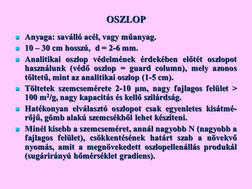 OSZLOP Anyaga: saválló acél, vagy műanyag. Anyaga: saválló acél, vagy műanyag. 10 – 30 cm hosszú, d = 2-6 mm. 10 – 30 cm hosszú, d = 2-6 mm. Analitika