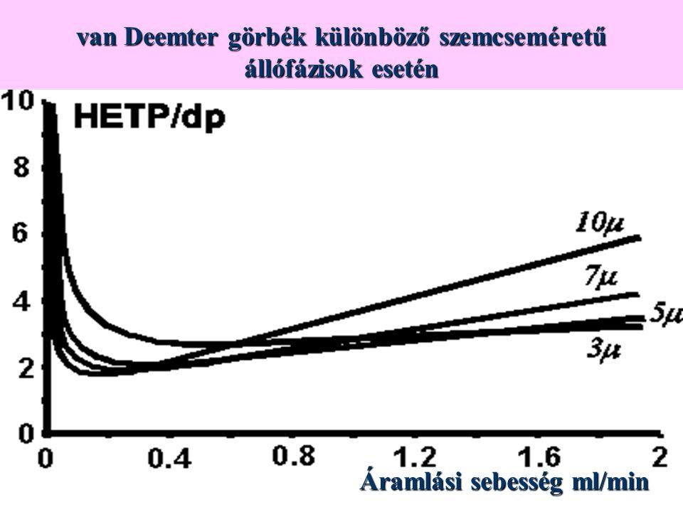 van Deemter görbék különböző szemcseméretű állófázisok esetén Áramlási sebesség ml/min