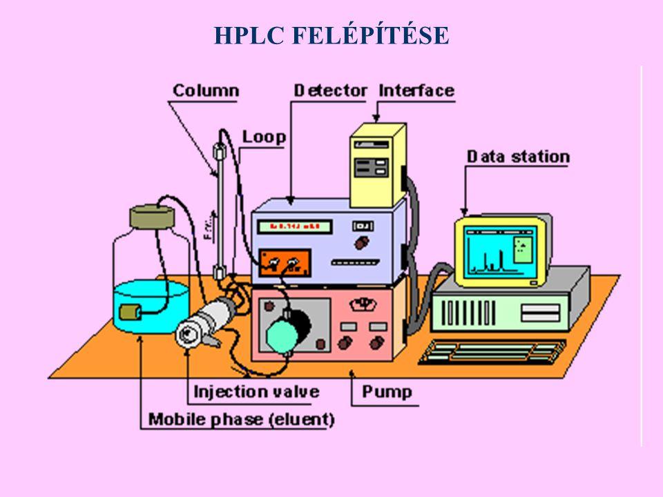 Az RP-IP-HPLC-ben fontos paraméterek Ionpárképző koncentrációja (c nő → k nő).