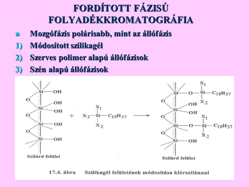 FORDÍTOTT FÁZISÚ FOLYADÉKKROMATOGRÁFIA Mozgófázis polárisabb, mint az állófázis Mozgófázis polárisabb, mint az állófázis 1)Módosított szilikagél 2)Sze