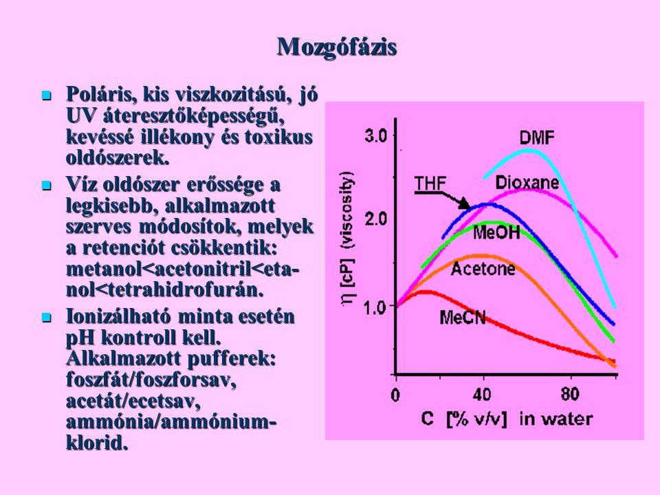 Mozgófázis Poláris, kis viszkozitású, jó UV áteresztőképességű, kevéssé illékony és toxikus oldószerek. Poláris, kis viszkozitású, jó UV áteresztőképe