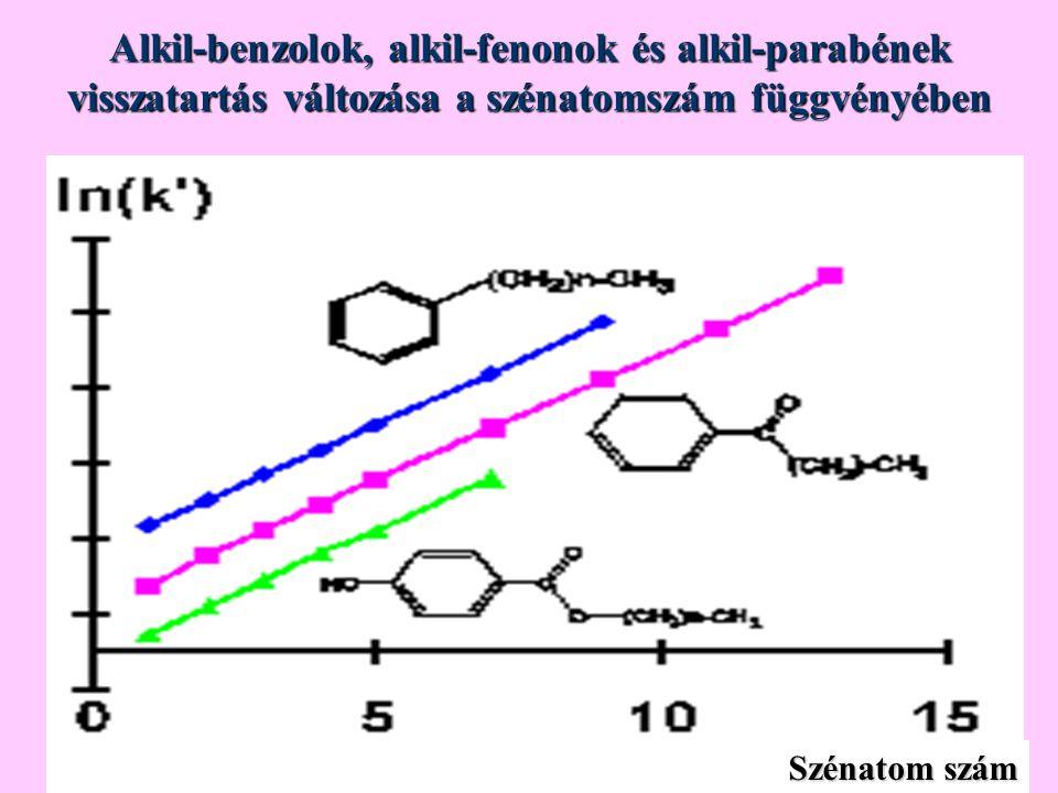Alkil-benzolok, alkil-fenonok és alkil-parabének visszatartás változása a szénatomszám függvényében Szénatom szám