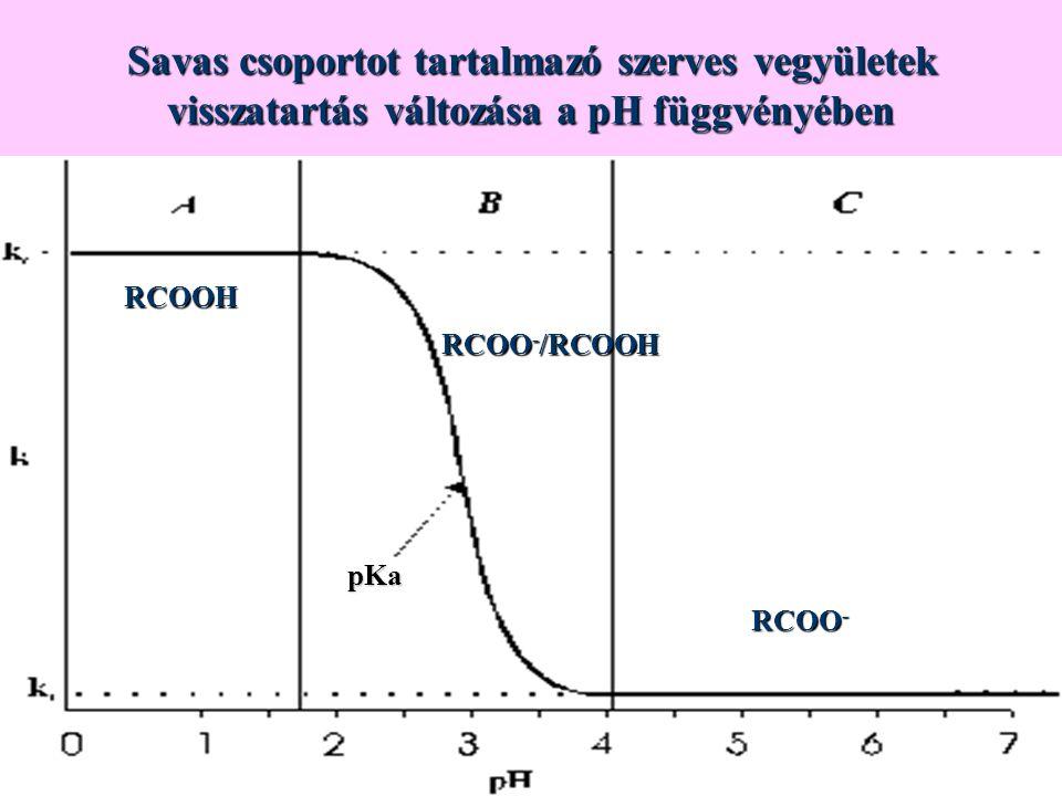 Savas csoportot tartalmazó szerves vegyületek visszatartás változása a pH függvényében RCOOH RCOO - /RCOOH RCOO - pKa