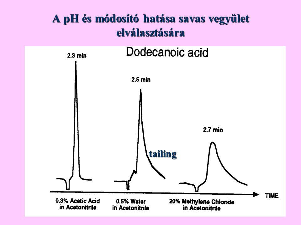 A pH és módosító hatása savas vegyület elválasztására tailing