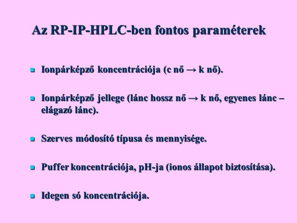Az RP-IP-HPLC-ben fontos paraméterek Ionpárképző koncentrációja (c nő → k nő). Ionpárképző koncentrációja (c nő → k nő). Ionpárképző jellege (lánc hos