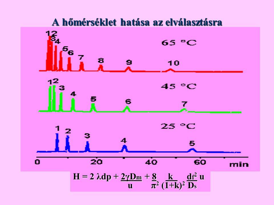A hőmérséklet hatása az elválasztásra H = 2 λdp + 2γD m + 8 k d f 2 u u π 2 (1+k) 2 D s u π 2 (1+k) 2 D s
