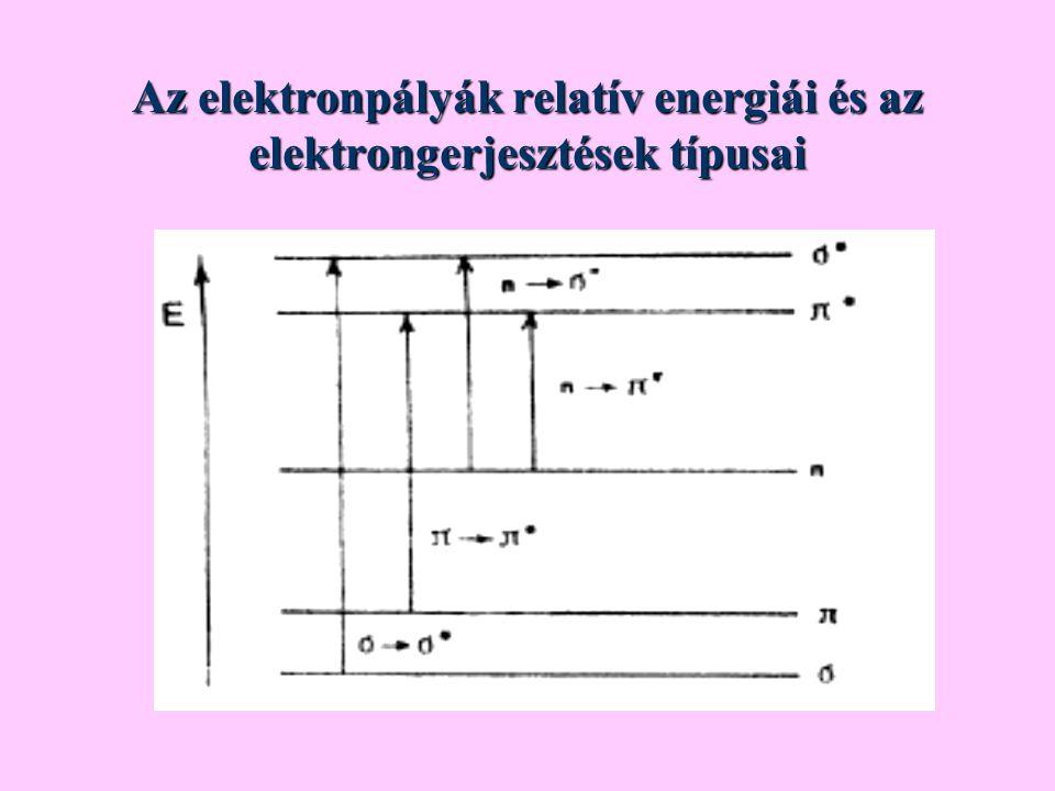 Az elektronpályák relatív energiái és az elektrongerjesztések típusai