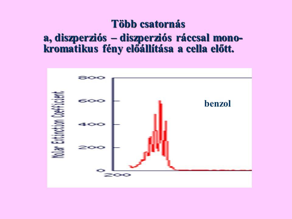 Több csatornás Több csatornás a, diszperziós – diszperziós ráccsal mono- kromatikus fény előállítása a cella előtt. benzol
