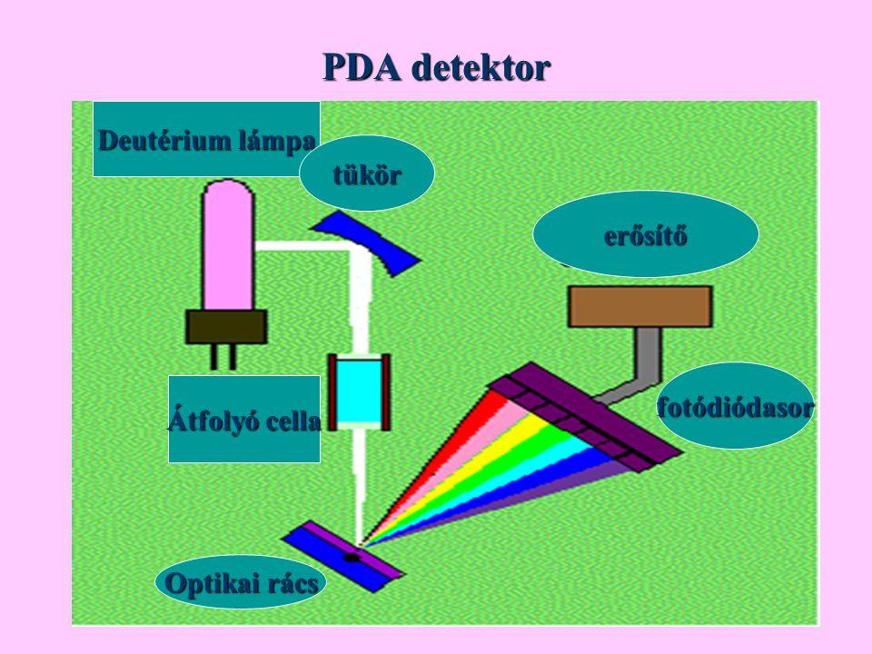 PDA detektor Deutérium lámpa tükör erősítő fotódiódasor Optikai rács Átfolyó cella