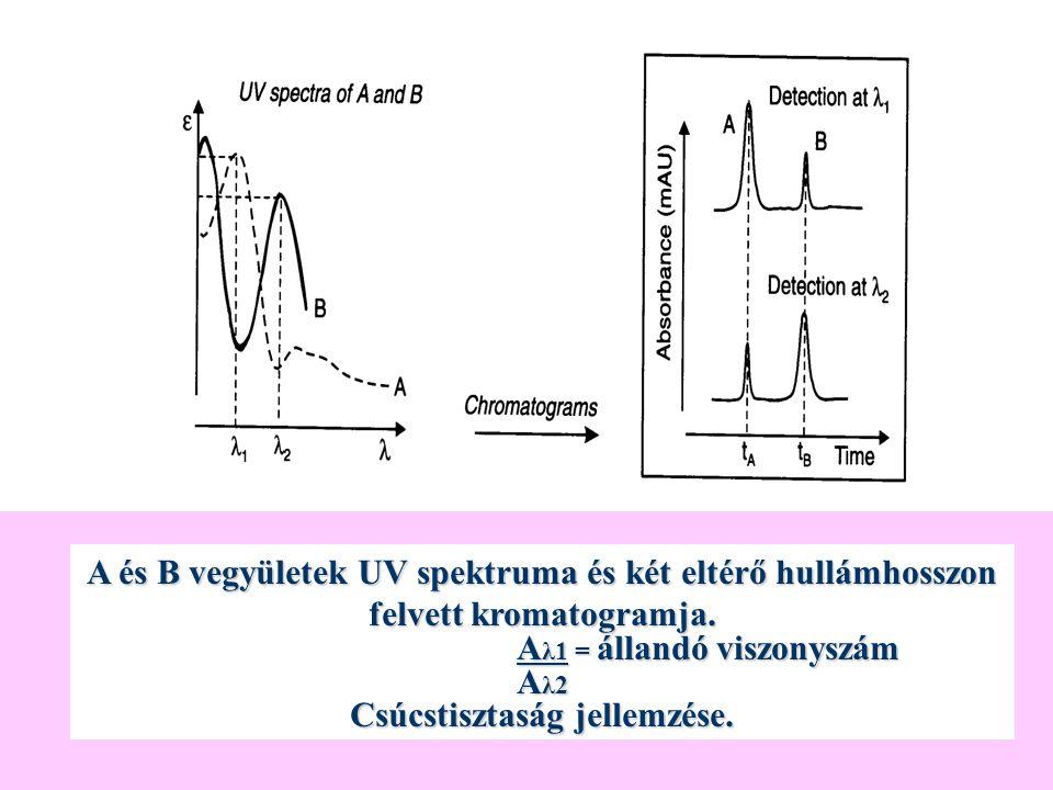 A és B vegyületek UV spektruma és két eltérő hullámhosszon felvett kromatogramja. A λ1 = állandó viszonyszám A λ1 = állandó viszonyszám A λ2 Csúcstisz