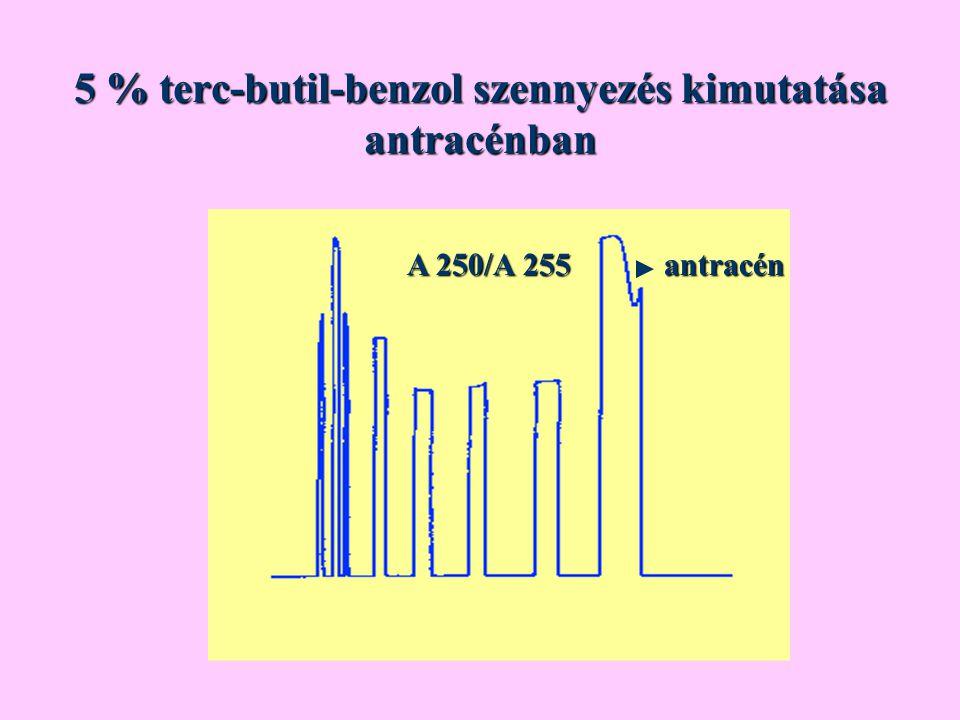 5 % terc-butil-benzol szennyezés kimutatása antracénban A 250/A 255 antracén