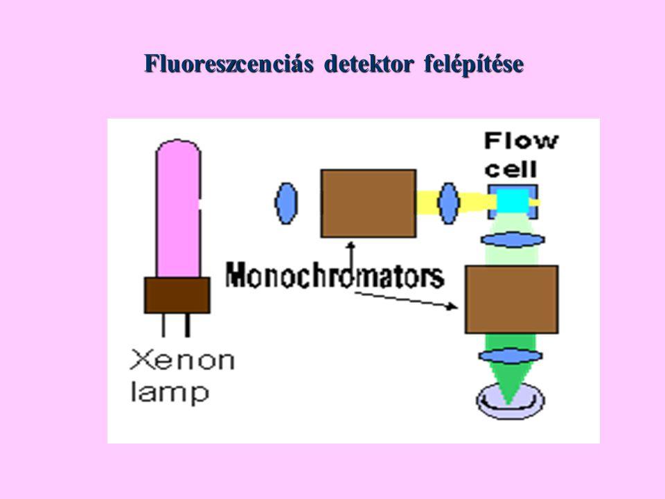 Fluoreszcenciás detektor felépítése