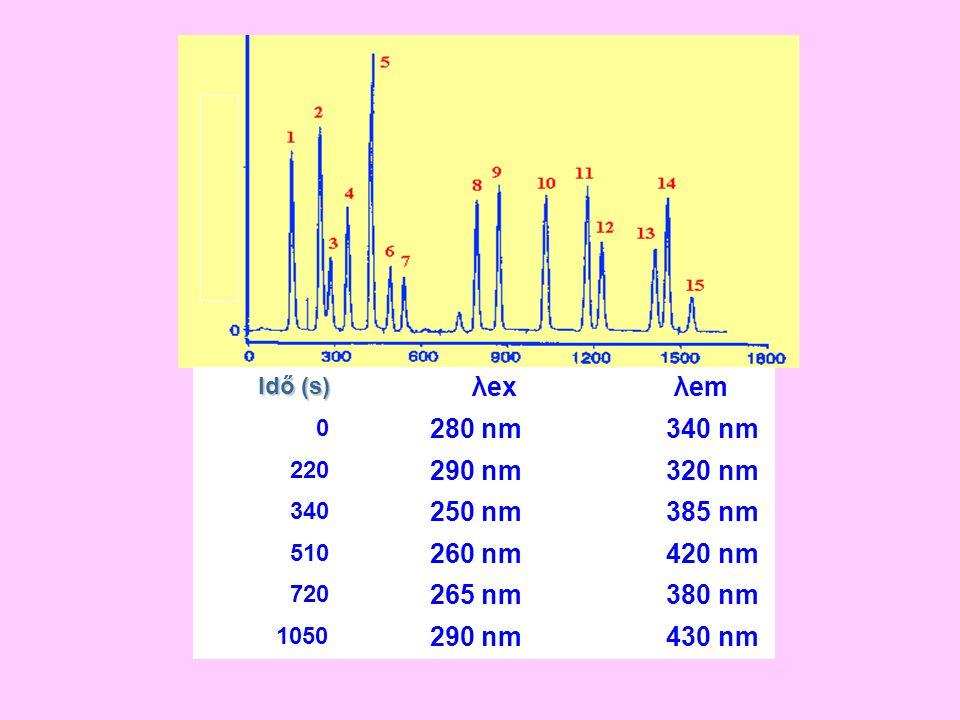 Idő (s) λex λem 0 280 nm 340 nm 220 290 nm 320 nm 340 250 nm 385 nm 510 260 nm 420 nm 720 265 nm 380 nm 1050 290 nm 430 nm