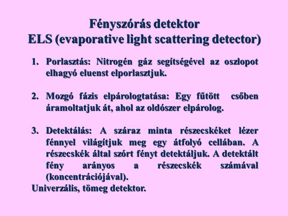 Fényszórás detektor ELS (evaporative light scattering detector) 1.Porlasztás: Nitrogén gáz segítségével az oszlopot elhagyó eluenst elporlasztjuk. 2.M