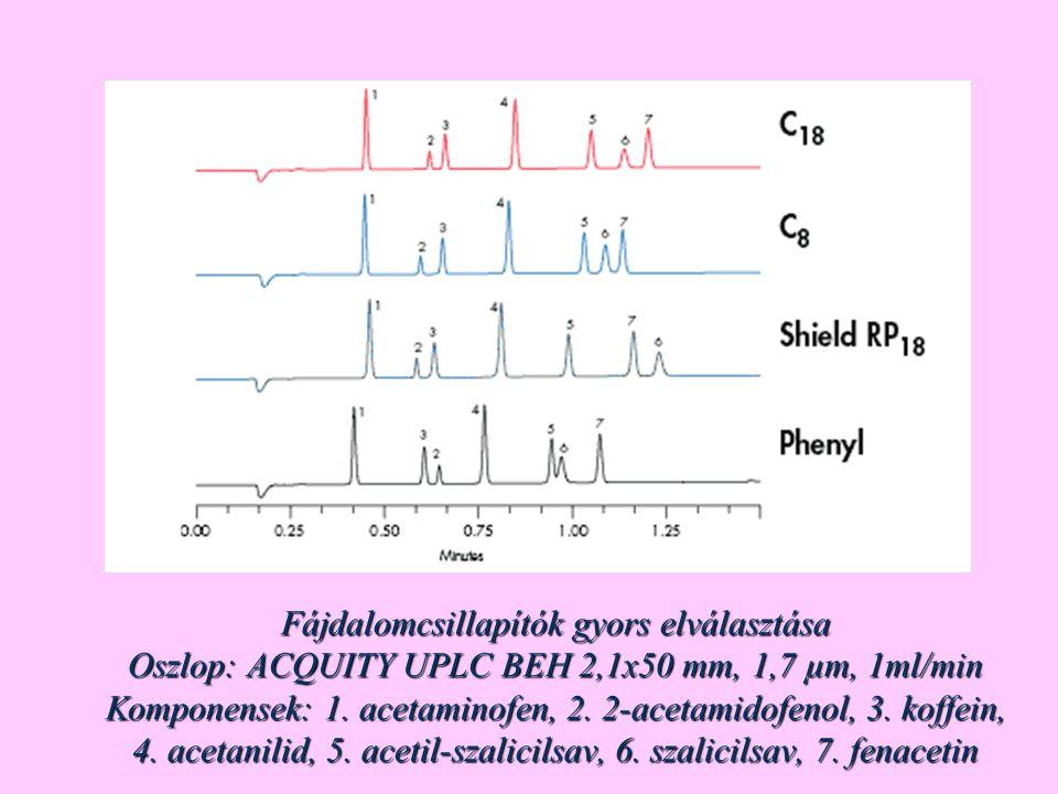 Fájdalomcsillapítók gyors elválasztása Oszlop: ACQUITY UPLC BEH 2,1x50 mm, 1,7 µm, 1ml/min Komponensek: 1. acetaminofen, 2. 2-acetamidofenol, 3. koffe