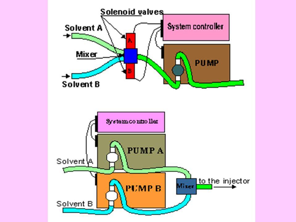 Fényszórás detektor ELS (evaporative light scattering detector) 1.Porlasztás: Nitrogén gáz segítségével az oszlopot elhagyó eluenst elporlasztjuk.