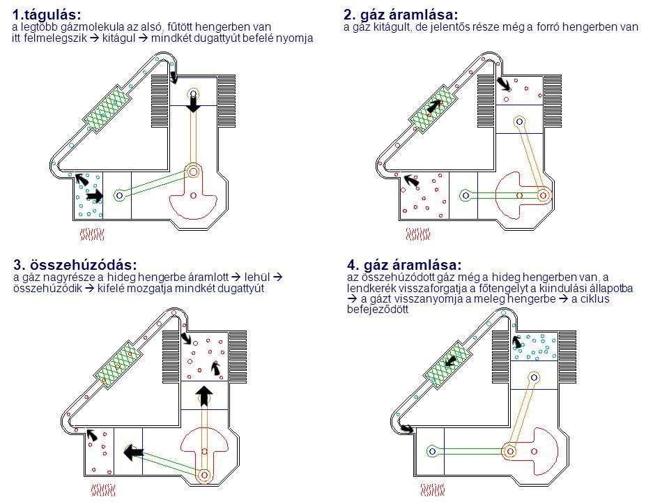 1.tágulás: a legtöbb gázmolekula az alsó, fűtött hengerben van itt felmelegszik  kitágul  mindkét dugattyút befelé nyomja 2. gáz áramlása: a gáz kit