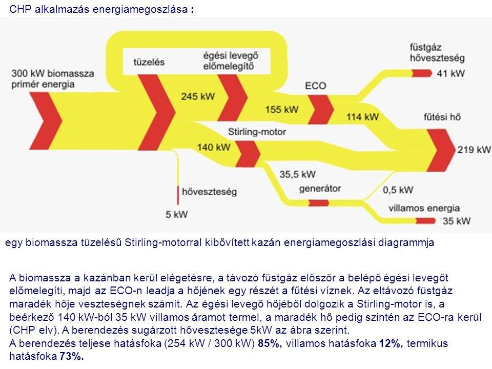 CHP alkalmazás energiamegoszlása : egy biomassza tüzelésű Stirling-motorral kibővített kazán energiamegoszlási diagrammja A biomassza a kazánban kerül