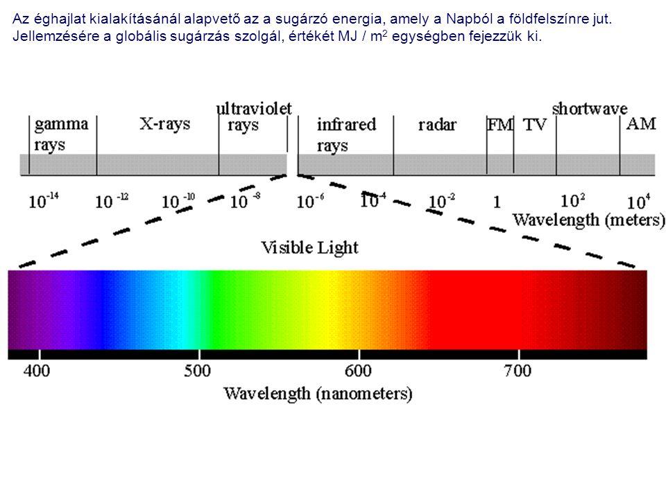 A besugárzás évi összege hazánk túlnyomó részén a 4100-4700 MJ / m 2 értékek közé esik.