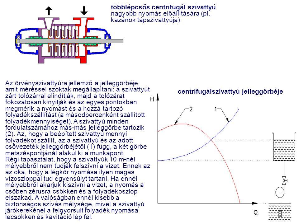 többlépcsős centrifugál szivattyú nagyobb nyomás előállítására (pl. kazánok tápszivattyúja) centrifugálszivattyú jelleggörbéje Az örvényszivattyúra je