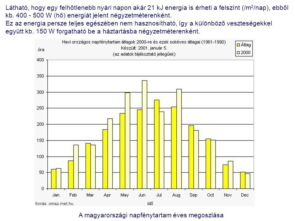 Látható, hogy egy felhőtlenebb nyári napon akár 21 kJ energia is érheti a felszínt (/m 2 /nap), ebből kb. 400 - 500 W (hő) energiát jelent négyzetméte