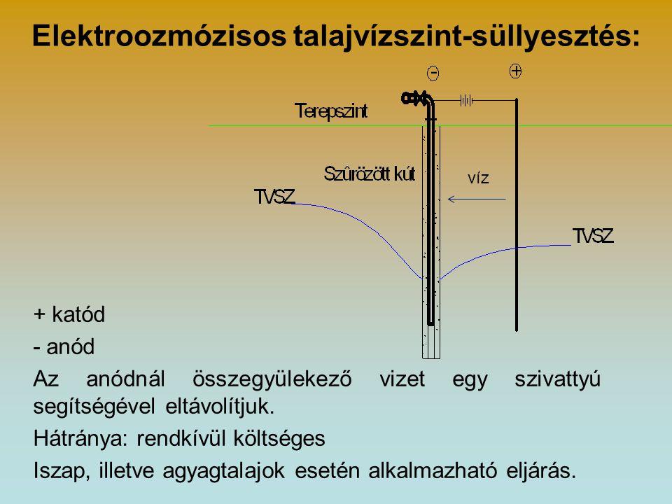 Elektroozmózisos talajvízszint-süllyesztés: + katód - anód Az anódnál összegyülekező vizet egy szivattyú segítségével eltávolítjuk. Hátránya: rendkívü