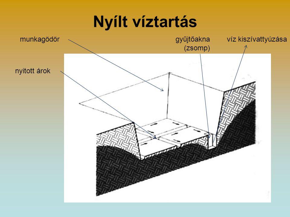 Talajvíz távoltartása Szádfallal: –Ez egyben talajmegtámasztás is, ezért a földmunkáknál tárgyaljuk!