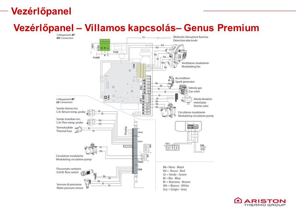 Training manual – GALILEO EVOLUTIONVersione 1V0 Vezérlőpanel Vezérlőpanel – Villamos kapcsolás– Genus Premium