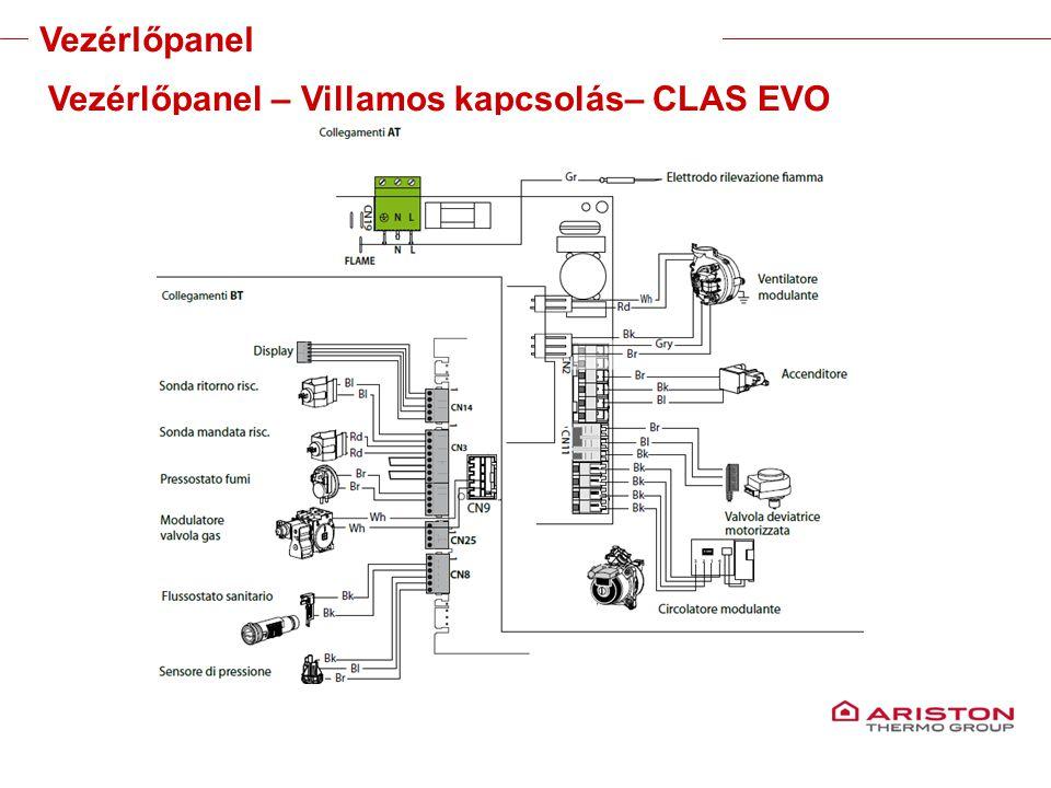 Training manual – GALILEO EVOLUTIONVersione 1V0 Vezérlőpanel – Villamos kapcsolás– CLAS EVO Vezérlőpanel