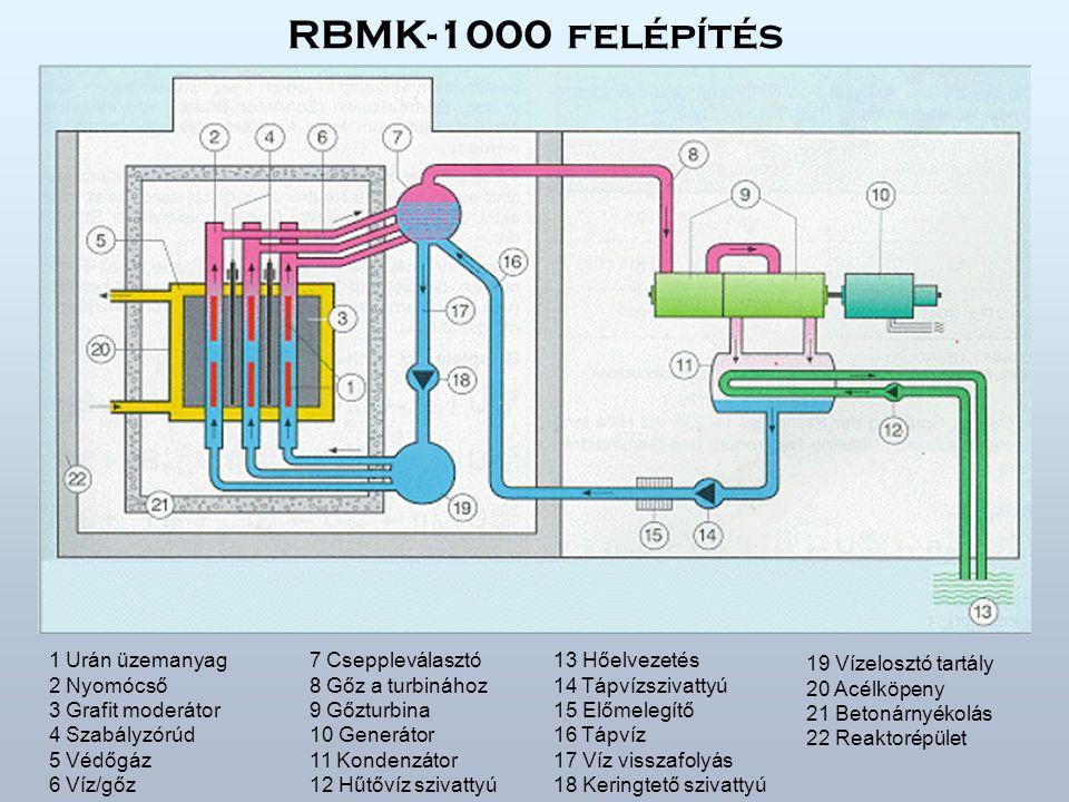 RBMK-1000 felépítés 1 Urán üzemanyag 2 Nyomócső 3 Grafit moderátor 4 Szabályzórúd 5 Védőgáz 6 Víz/gőz 7 Cseppleválasztó 8 Gőz a turbinához 9 Gőzturbina 10 Generátor 11 Kondenzátor 12 Hűtővíz szivattyú 13 Hőelvezetés 14 Tápvízszivattyú 15 Előmelegítő 16 Tápvíz 17 Víz visszafolyás 18 Keringtető szivattyú 19 Vízelosztó tartály 20 Acélköpeny 21 Betonárnyékolás 22 Reaktorépület