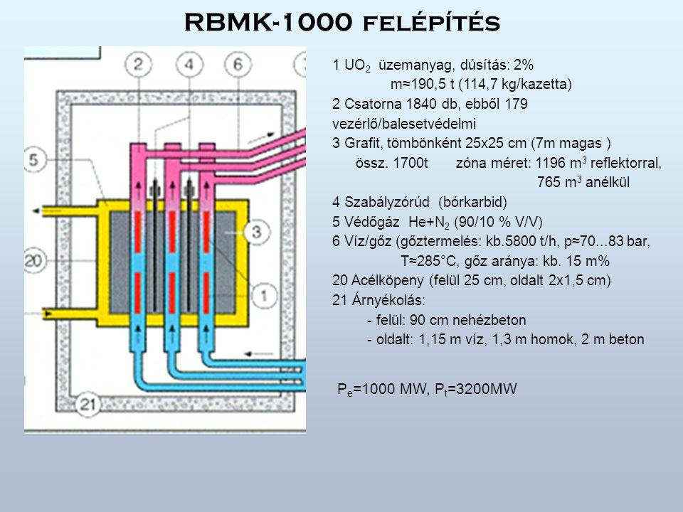 RBMK-1000 felépítés 1 UO 2 üzemanyag, dúsítás: 2% m≈190,5 t (114,7 kg/kazetta) 2 Csatorna 1840 db, ebből 179 vezérlő/balesetvédelmi 3 Grafit, tömbönként 25x25 cm (7m magas ) össz.