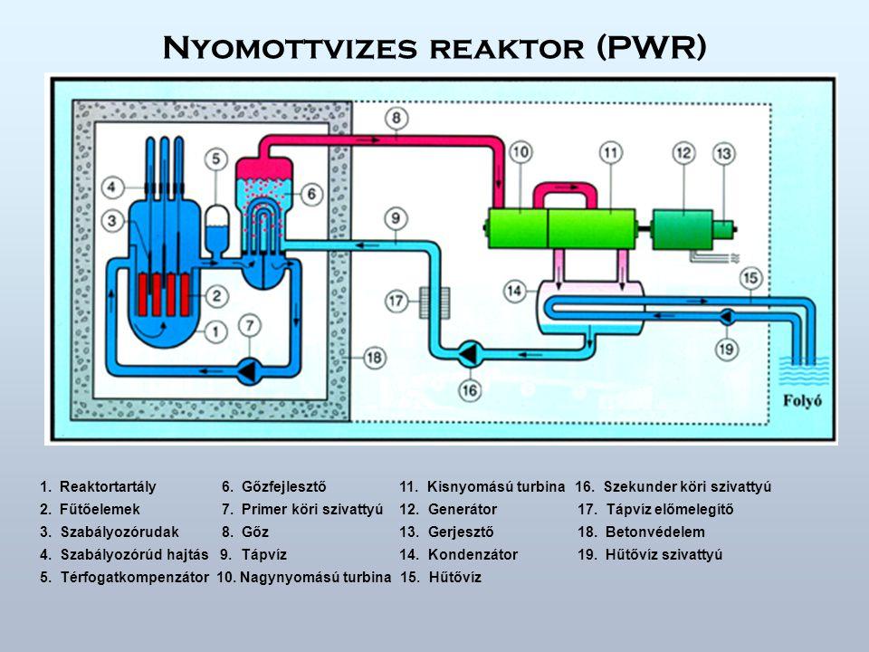 Nyomottvizes reaktor (PWR) 1.Reaktortartály 6. Gőzfejlesztő 11.