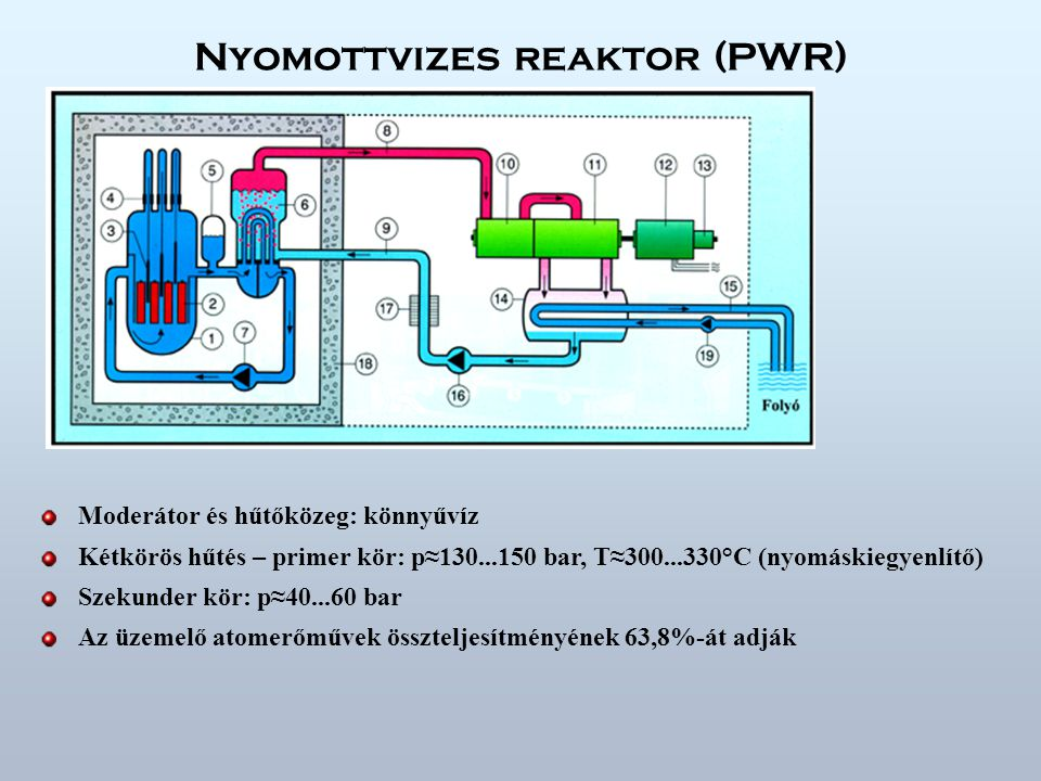 Paks - a VVER-440/213 típusú reaktor 1 Reaktortartály 2 Gőzfejlesztő 3 Átrakógép 4 Pihentető medence 5 Biológiai védelem 6 Kiegészítő tápvízrendszer 7 Reaktor 8 Lokalizációs torony 9 Buborékoltató tálcák 10 Légcsapda 11 Szellőző 12 Turbina 13 Kondenzátor 14 Turbinaház 15 Gáztalanítós tápvíztartály 16 Előmelegítő 17 Turbinacsarnok daruja 18 Szabályzó és műszer helyiségek P e =460(470) MW, P t =1375 MW µ=33,5 % T prim =267...297°C, p prim =123 bar, T sec =223...258°C, p sec =46 bar Üa.:UO 2, dús.:{1,6; 2,4; 3,6) Kazetták: 6szög alapú hasáb, h=2,5 m, laptáv=14,4 cm 312 üa.