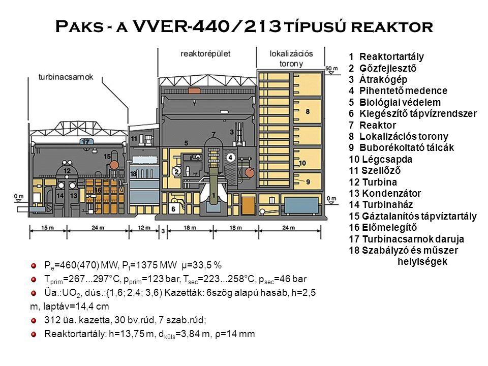 Xenon-lengés 135 52 Te (19 s) → 135 53 I(6,7 h) → 135 54 Xe (9,1 h) → 135 55 Cs (2,3*10 6 y) → 135 56 Ba (stabil) A 135 Xe 150x jobb neutronelnyelő, mint a kadmium (a 136 Xe már nem ilyen) Minél kisebb teljesítményen üzemel a reaktor, annál jelentősebb a hatása