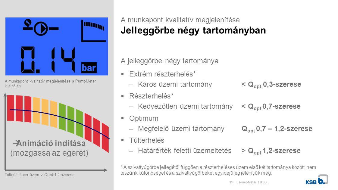 11I PumpMeter I KSB I A munkapont kvalitatív megjelenítése Jelleggörbe négy tartományban A jelleggörbe négy tartománya  Extrém részterhelés* –Káros üzemi tartomány < Q opt 0,3-szerese  Részterhelés* –Kedvezőtlen üzemi tartomány < Q opt 0,7-szerese  Optimum –Megfelelő üzemi tartomány Q opt 0,7 – 1,2-szerese  Túlterhelés –Határérték feletti üzemeltetés > Q opt 1,2-szerese A munkapont kvalitatív megjelenítése a PumpMeter kijelzőjén Túlterheléses üzem > Qopt 1,2-szerese  Animáció indítása (mozgassa az egeret) * A szivattyúgörbe jellegétől függően a részterheléses üzem első két tartománya között nem teszünk különbséget és a szivattyúgörbéket egyidejűleg jelenítjük meg.