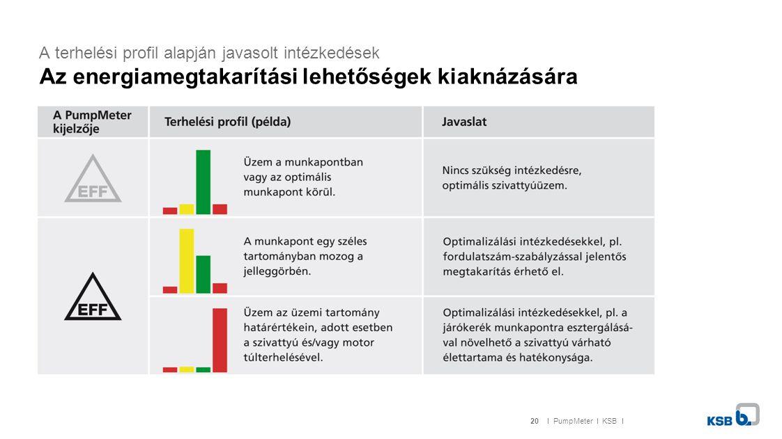 20I PumpMeter I KSB I A terhelési profil alapján javasolt intézkedések Az energiamegtakarítási lehetőségek kiaknázására