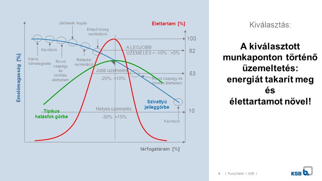 8I PumpMeter I KSB I Kiválasztás: A kiválasztott munkaponton történő üzemeltetés: energiát takarít meg és élettartamot növel.