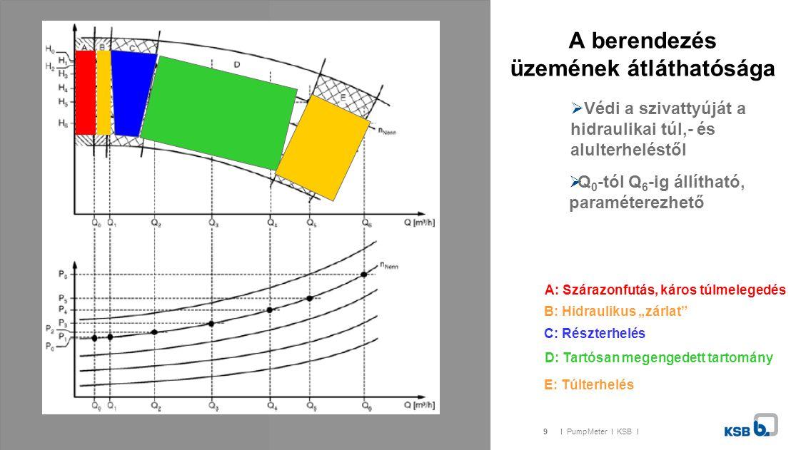 """9I PumpMeter I KSB I A berendezés üzemének átláthatósága  Védi a szivattyúját a hidraulikai túl,- és alulterheléstől  Q 0 -tól Q 6 -ig állítható, paraméterezhető A: Szárazonfutás, káros túlmelegedés B: Hidraulikus """"zárlat C: Részterhelés D: Tartósan megengedett tartomány E: Túlterhelés"""