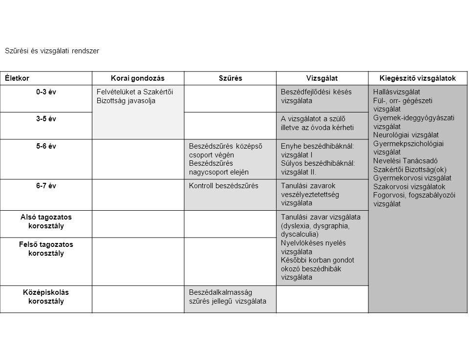Szűrési és vizsgálati rendszer ÉletkorKorai gondozásSzűrésVizsgálatKiegészítő vizsgálatok 0-3 évFelvételüket a Szakértői Bizottság javasolja Beszédfej